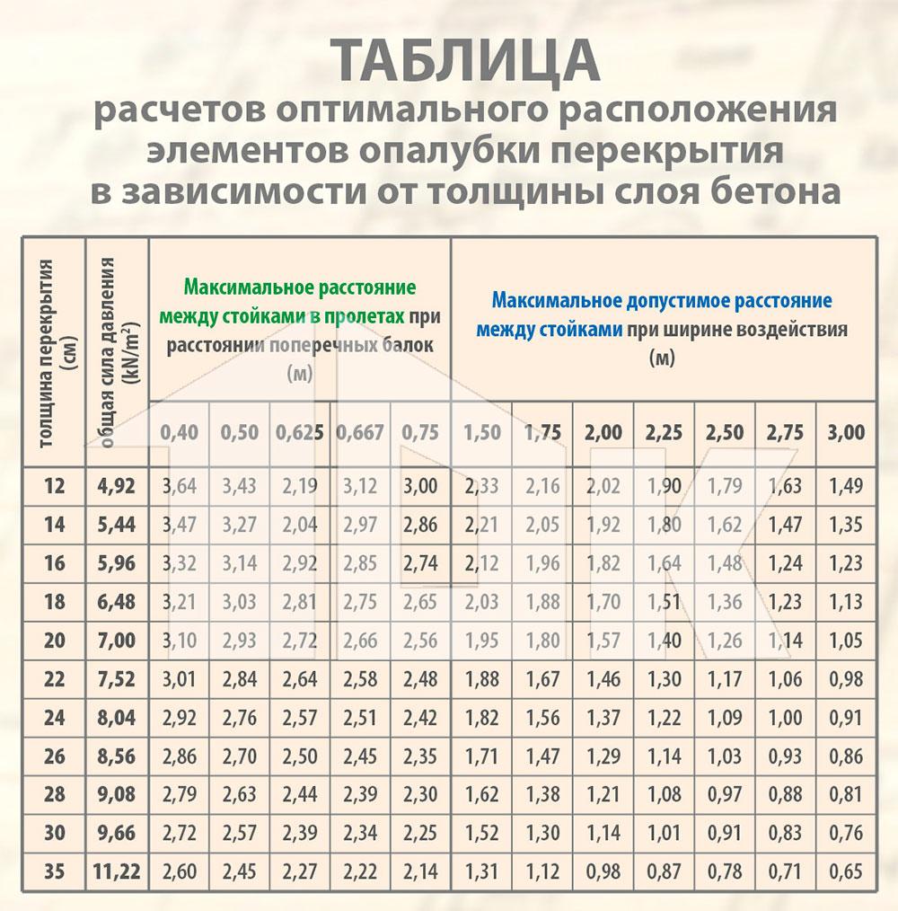 таблица для расчета трансформаторов